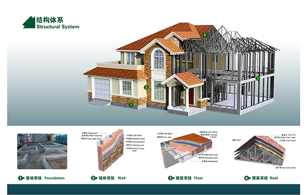 Light Steel Construction House with Good Quality