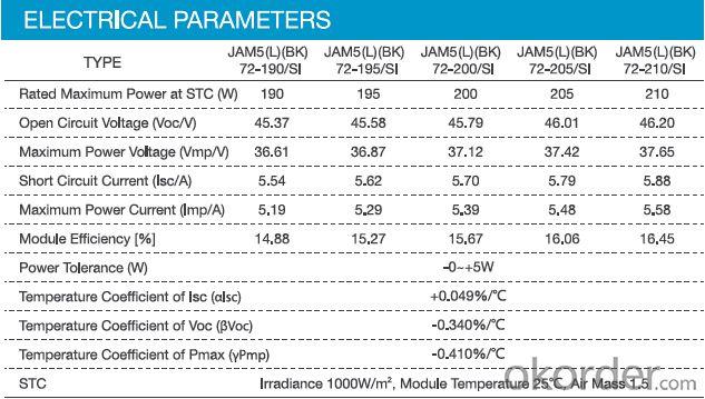 Monocrystalline panel JAM5 (L)(BK) 72 205W
