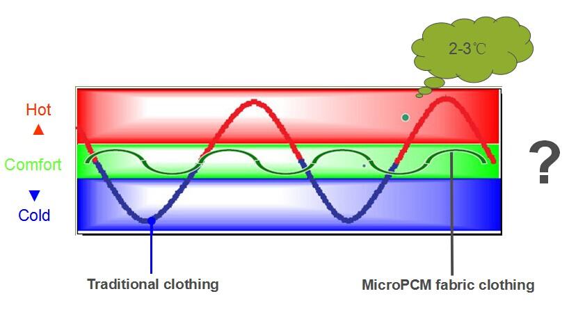 Intelligent Attemperation Textiles