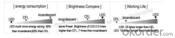 led bulb e27 10w TUV-GS, CE, RoHs