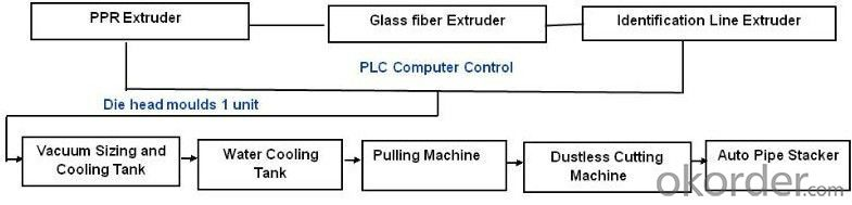 PPR nano-antibacterial glass fiber reinforced steady-state composite pipe extrusion line