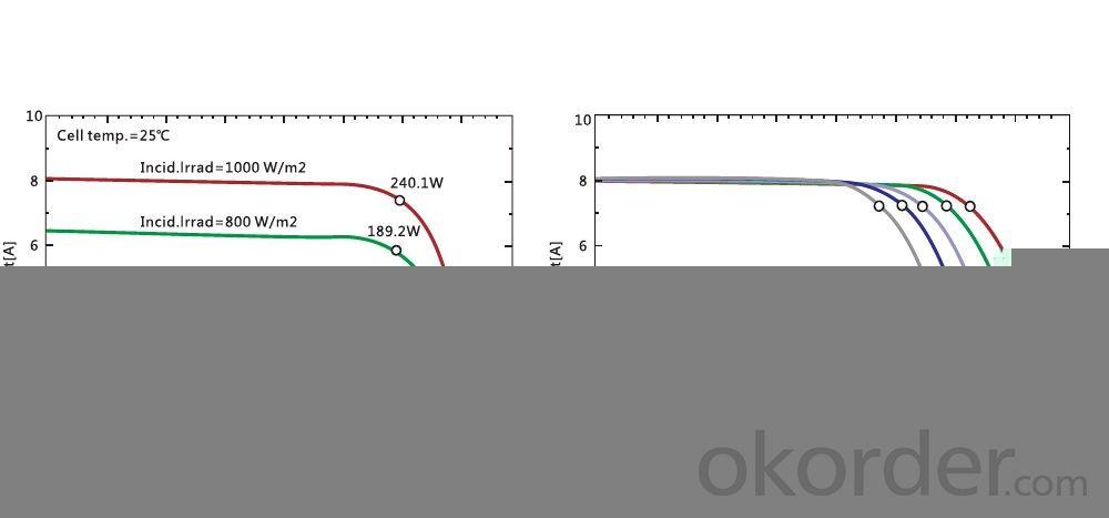 High efficiency Cheap price poly solar panel 250w