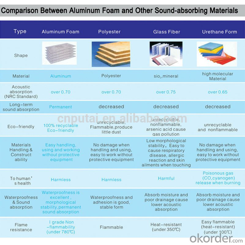 3. Comparison Between Aluminum Foam and Other Sound-absorbing Materials