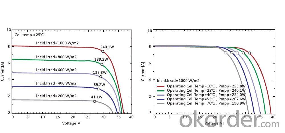 High efficiency mono solar panel 280W