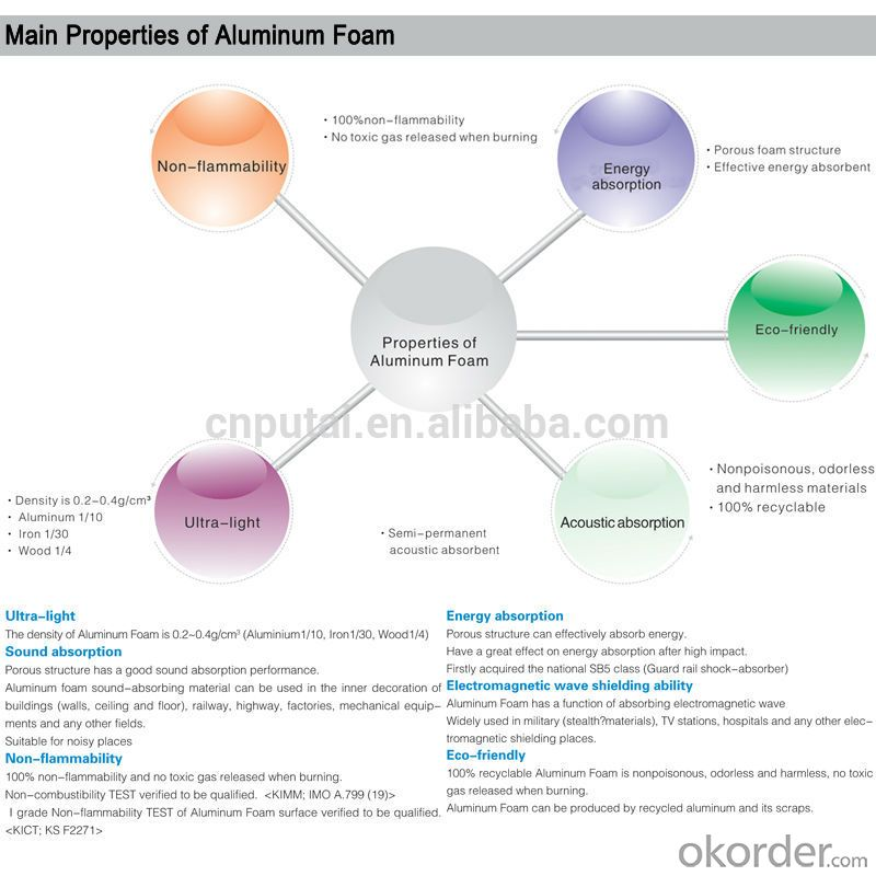 2. Main Properties of Aluminum Foam