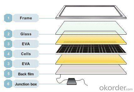 high efficiency 50W Mono-crystalline solar panel