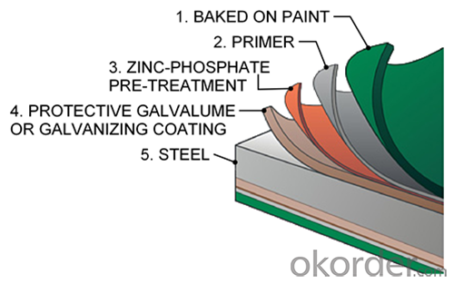 Prepainted Galvalume Rolled Coil for Roof