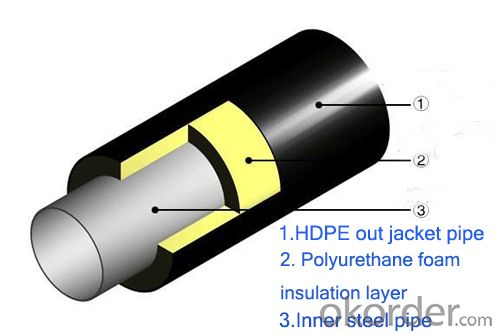 2 inch white phenolic foam jacket insulation steel pipe for heater water pipe