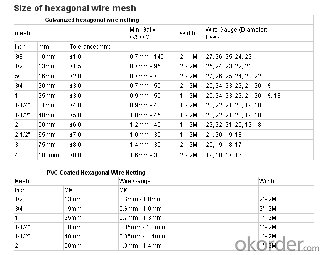 Hexagonal wire netting/ chicken mesh for building or protecting