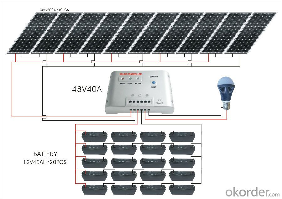 Solar  energy system 1000W to 5000W for home use