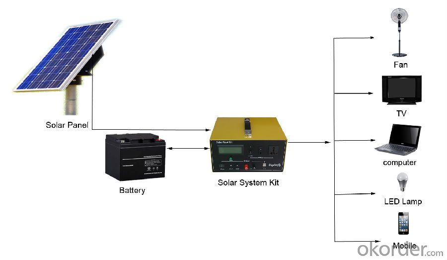 Solar Power System for Home Hot Selling SPK_500