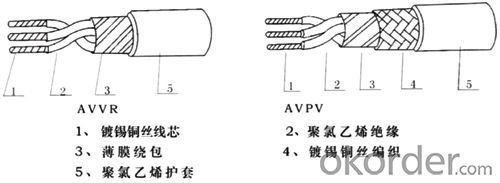 AVVR JB8734-1998 AVPV GB5023-1997 A series of PVC insulated wire