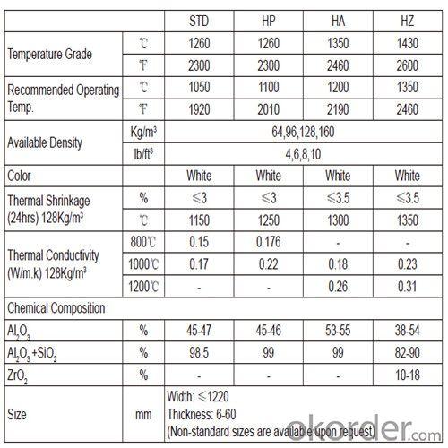 2300℉/1260℃ STD Alumina-Silica Ceramic Fiber Blanket