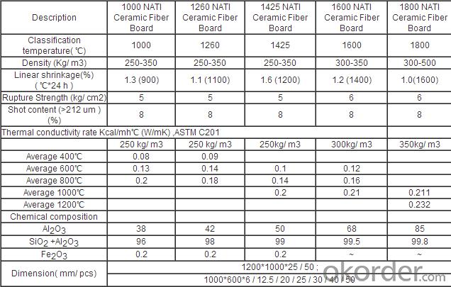 Ceramic Fiber Board New Type Sound Insulation