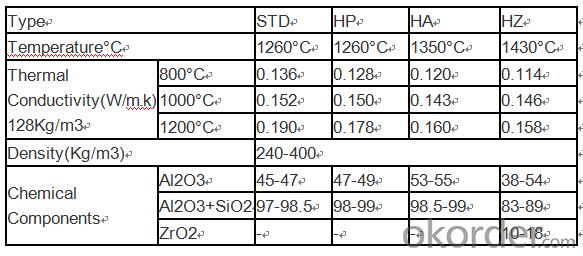 Heat Resistance Insulation Alumina Silicate Ceramic Fiber Board