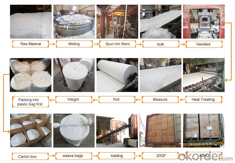 Ceramic FiberBlanket of 1260C High Pure  for Industrial Furnace