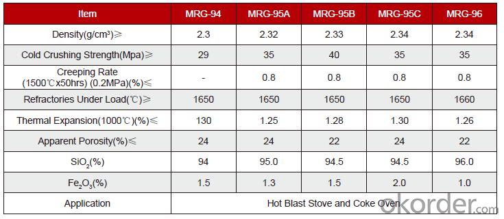 Silica Bricks for Coke Oven and Hot Blast Stove