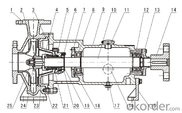IJ Series Chemical Process Pump(ISO2858, API682)
