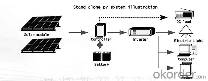 Polycrystalline Silicon Solar Panels 255w