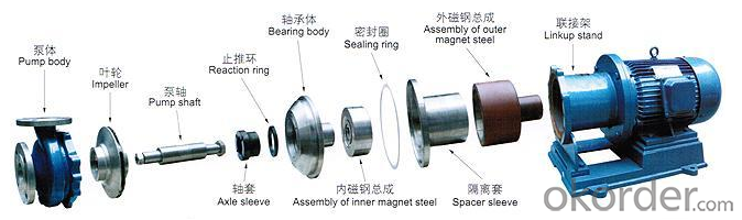 Stainless Steel Magnetic Drive Pump(API 685)