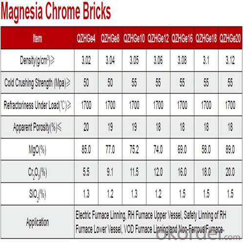 Magnesia Chrome Bricks High Temperature Changes