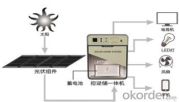 Sunpower Solar Module with LED Lighting and Mobile Phone Charger