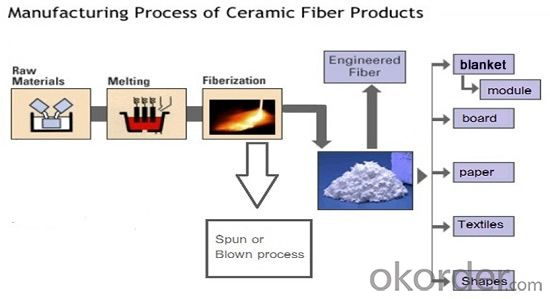 Ceramic Fiber Blanket with SGS Certified