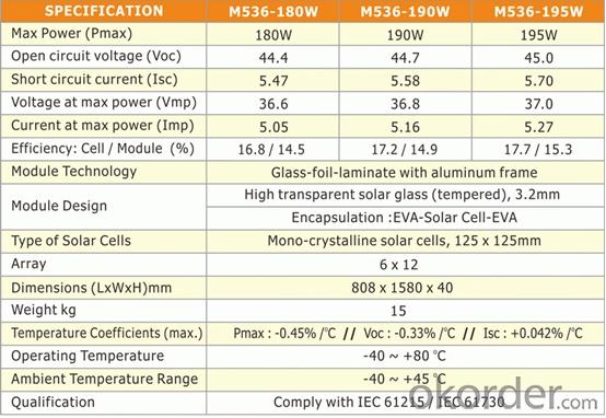 Mono 190W Solar Photovoltaic Panel Solar Photovoltaic Panel CE TUV UL CERTIFICATE