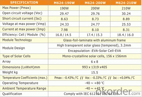 Mono Solar Panel with Low China Factory Price