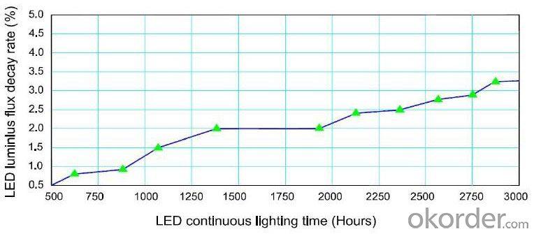 Most Economic LED Flood Light