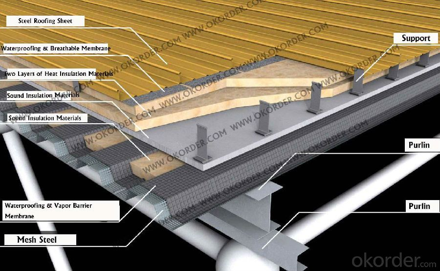 Breathable Membrane for Roofing Construction with UV