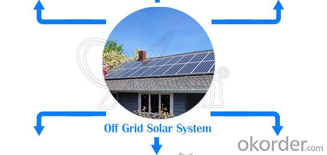 CNBM Solar Home System Roof System Capacity-500W