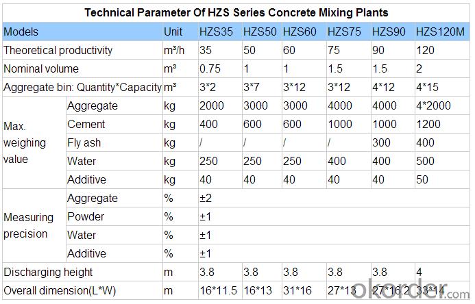 Mixing Plant HZS Series 120m3/h Concrete  HZS60
