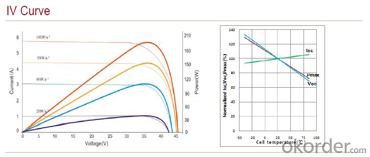 Solar Monocrystalline Series S3(240W—260W)