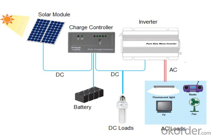 High Efficiency and Low Price Solar Panel 300watt