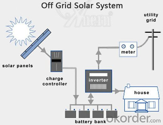 Off-Grid Solar Power System 500W High Efficiency