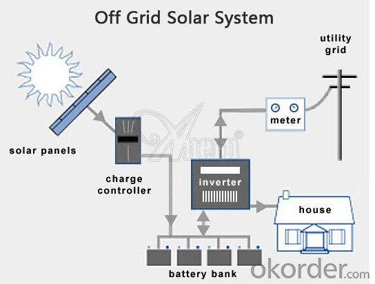CNBM SOLAR ROOF SOLAR SYSTEM 30KW-000/SET