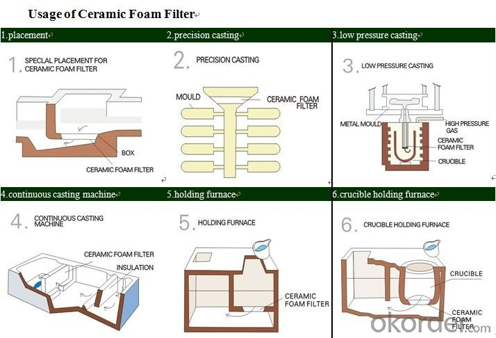 Silica Ceramic Foam Filter with  Made in China