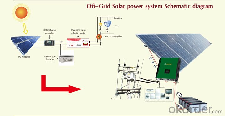 Off grid Solar power system PR-SAS300A with battery tank 300W