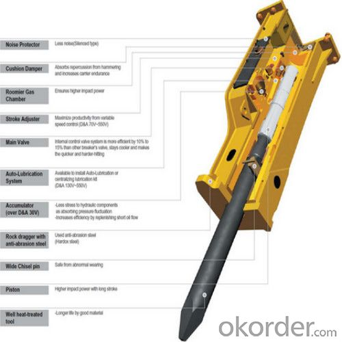 Excavator Mounted Breaker from China for Demoliation