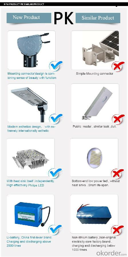 High Lumen Waterproof Outdoor 25w Integrated solar light  for street