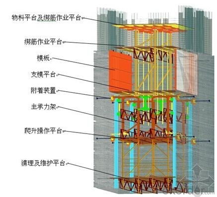 Auto-climbing Formwork from China with Hydraulic equipment