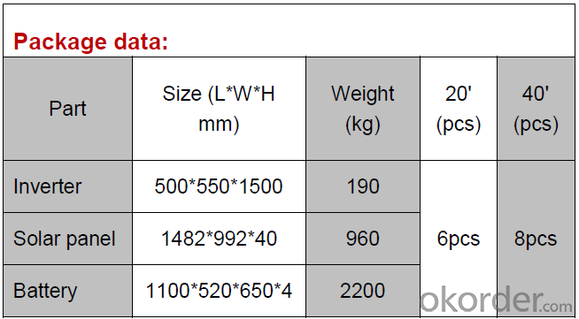 Solar Home System CNBM-K8 5KW from CNBM