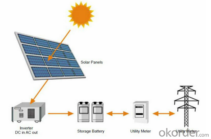 310W CNBM Solar Polycrystalline Series III (300W—310W)