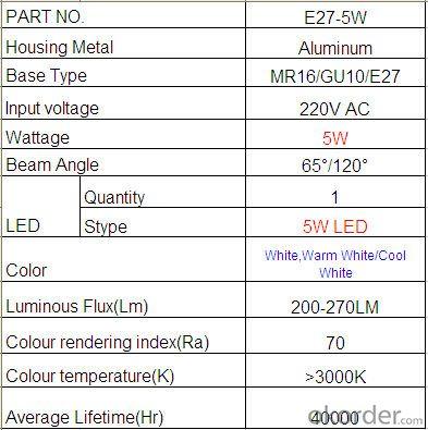 E27/Gu10/MR16, high power cob led spotlight, Super Bright mr16 led spot light