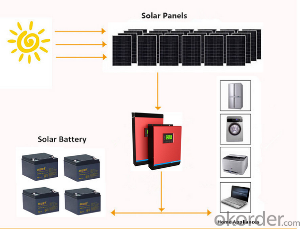 PV35-5K Low Frequency DC to AC Solar Power Inverter 12KW