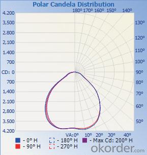 High Bay/ Low Bay Light     C0820-EC/C0820-BK
