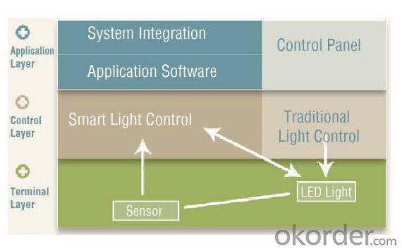 Intelligent  Street  Light / Smart City Lighting