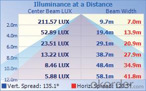 Panel Light    C22TR-T04/C22TR-T14