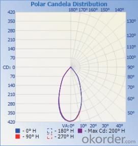 Ceiling Light     /       C22FL-Q2R5